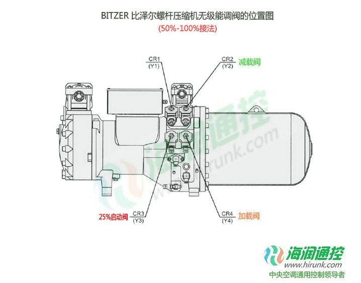 BITZER比泽尔螺杆压缩机无级能量调节阀接线位置图(50%-100%)