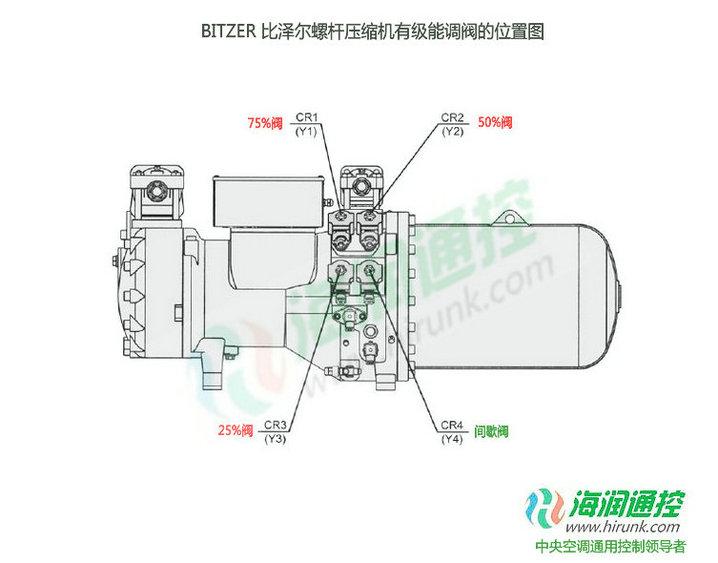 BITZER比泽尔螺杆压缩机有级能量调节阀接线位置图