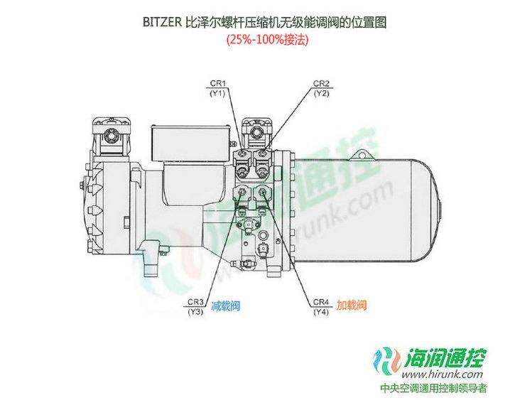 BITZER比泽尔螺杆压缩机无级能量调节阀接线位置图(25%-100%)
