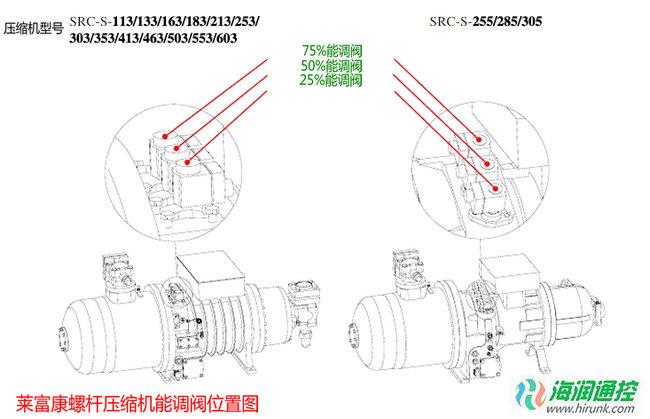 RefComp莱富康螺杆压缩机能量调节阀位置图